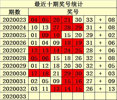 [公益彩票]易衍双色球第20033期:红胆推荐22 32