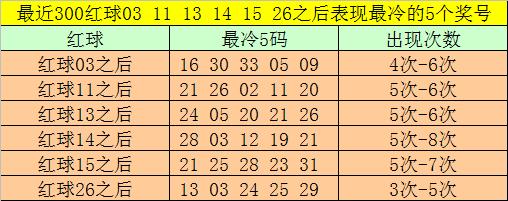 [公益彩票]大剑仙双色球第20033期:龙头关注02