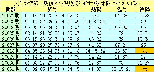 [公益彩票]南华天大乐透第20032期:温码看20 23