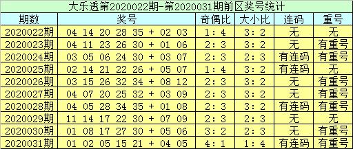 [公益彩票]李员外大乐透第20032期:后区看01 02