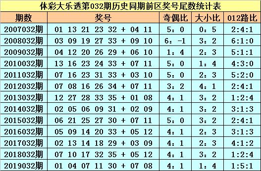 [公益彩票]苏苏大乐透第20032期:双胆推荐02 07