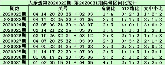 [公益彩票]郑飞大乐透第20032期:胆码推荐04 31