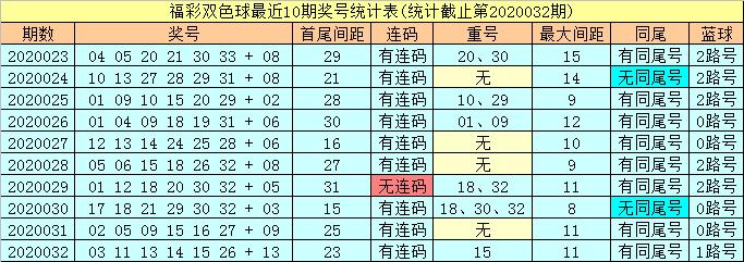 [公益彩票]潇洒哥双色球第20033期:红球看04 24