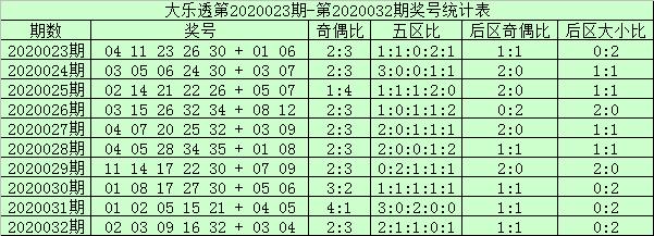 [公益彩票]阿财大乐透第20033期:第五区码走温
