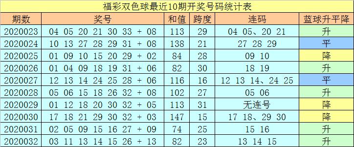 [公益彩票]王天财双色球第20033期:连码看21 22