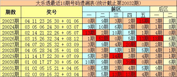 [公益彩票]豹王大乐透第20033期:前区绝杀冷码