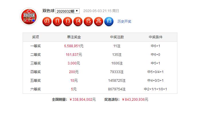 [公益彩票]迈久忠双色球第20033期:龙头看04 05