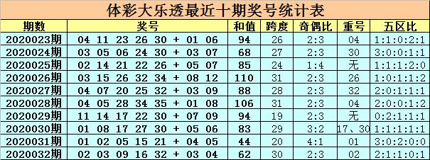 [公益彩票]卜算子大乐透第20033期:重号或轮空