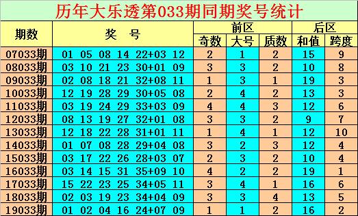 [公益彩票]陈亮大乐透第20033期:后区奇数跨度