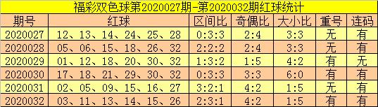 [公益彩票]郑飞双色球第20033期:本期重号关注13