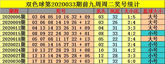 [公益彩票]钟玄双色球第20033期:大小比推荐4-2