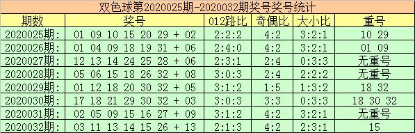 [公益彩票]玫瑰双色球第20033期:本期不看好重号