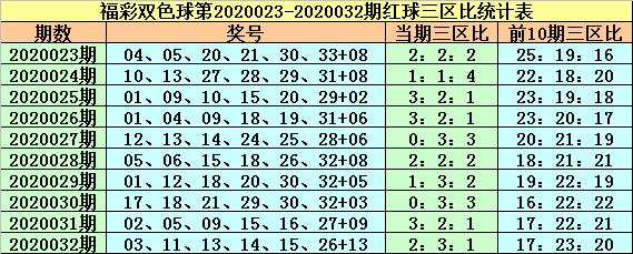 [公益彩票]紫荆花双色球第20033期:三区比3-2-1