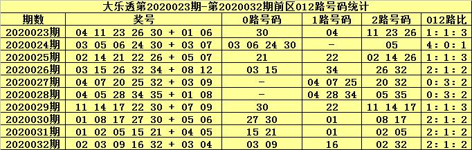 [公益彩票]北斗星大乐透第20033期:前区胆13 31