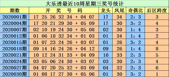 [公益彩票]江明大乐透第20033期:关注号码34
