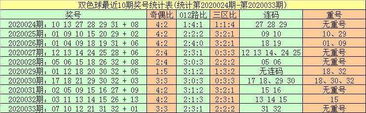 [公益彩票]暗皇双色球第20034期:红胆08 22