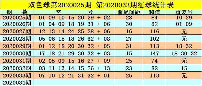 [公益彩票]高月双色球第20034期:最近重号连续热出