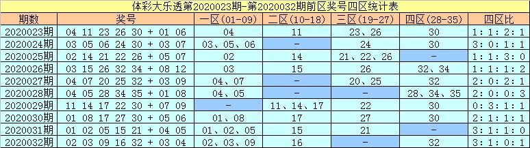 [公益彩票]许老六大乐透第20033期:前区05、33