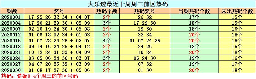 [公益彩票]钟天大乐透第20033期:连码强势出击