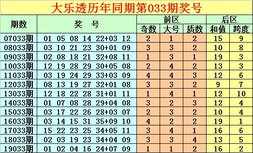 [公益彩票]唐龙大乐透第20033期:后区全小单挑