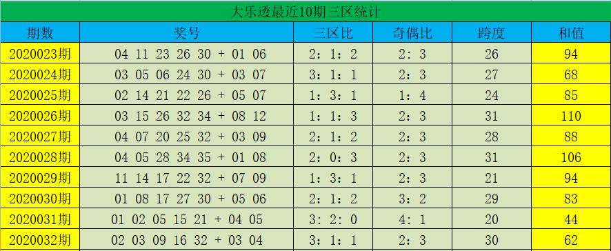[公益彩票]蒋晓婕大乐透第20033期:偶号持续走热