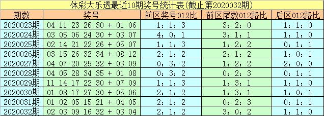 [公益彩票]易阳指大乐透第20033期:追加后区07+10
