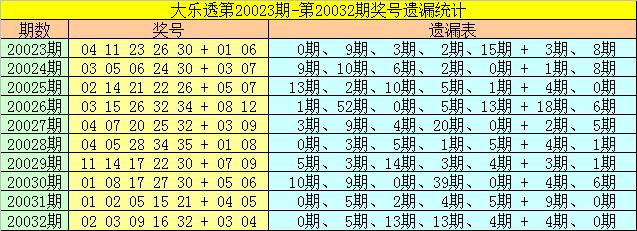 [公益彩票]雀妃大乐透第20033期:前区两胆06 24