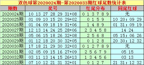 [公益彩票]大玩家双色球第20034期:看好龙头下降