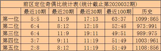 [公益彩票]林啸大乐透第20033期:后区两码04+05