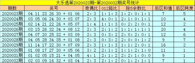 [公益彩票]状元公大乐透第20033期:后区两码05+07