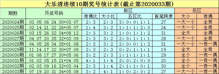 [公益彩票]豹子头大乐透第20034期:前区双胆17 30