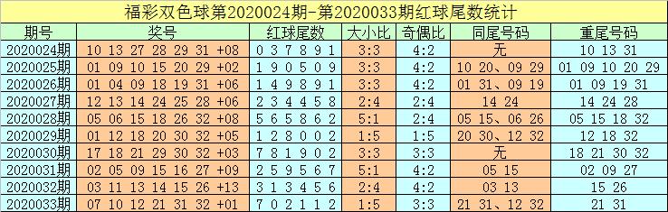 [公益彩票]牛飞双色球第20034期:凤尾关注32