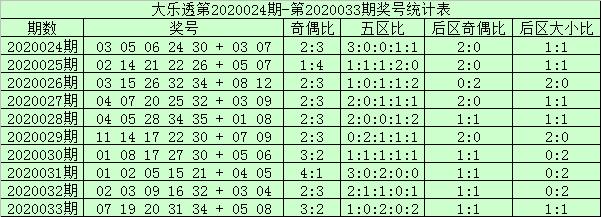 [公益彩票]阿财大乐透第20034期:后区1大1小组合