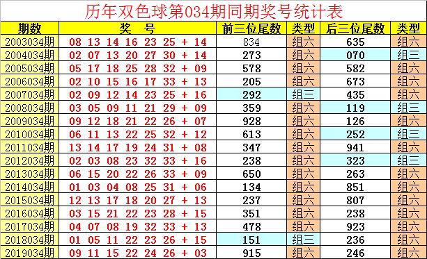 [公益彩票]祥子双色球第20034期:蓝球03 10 13 14