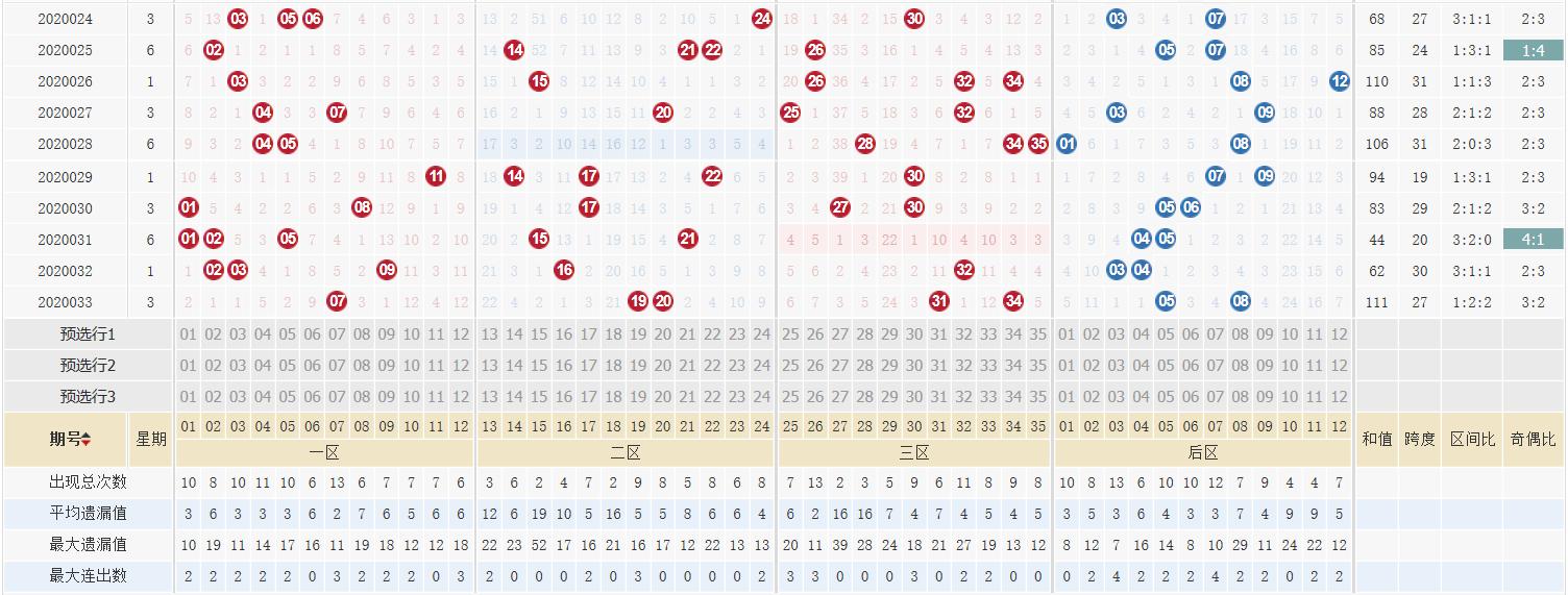 [公益彩票]道哥大乐透第20034期:前区大小比2-3