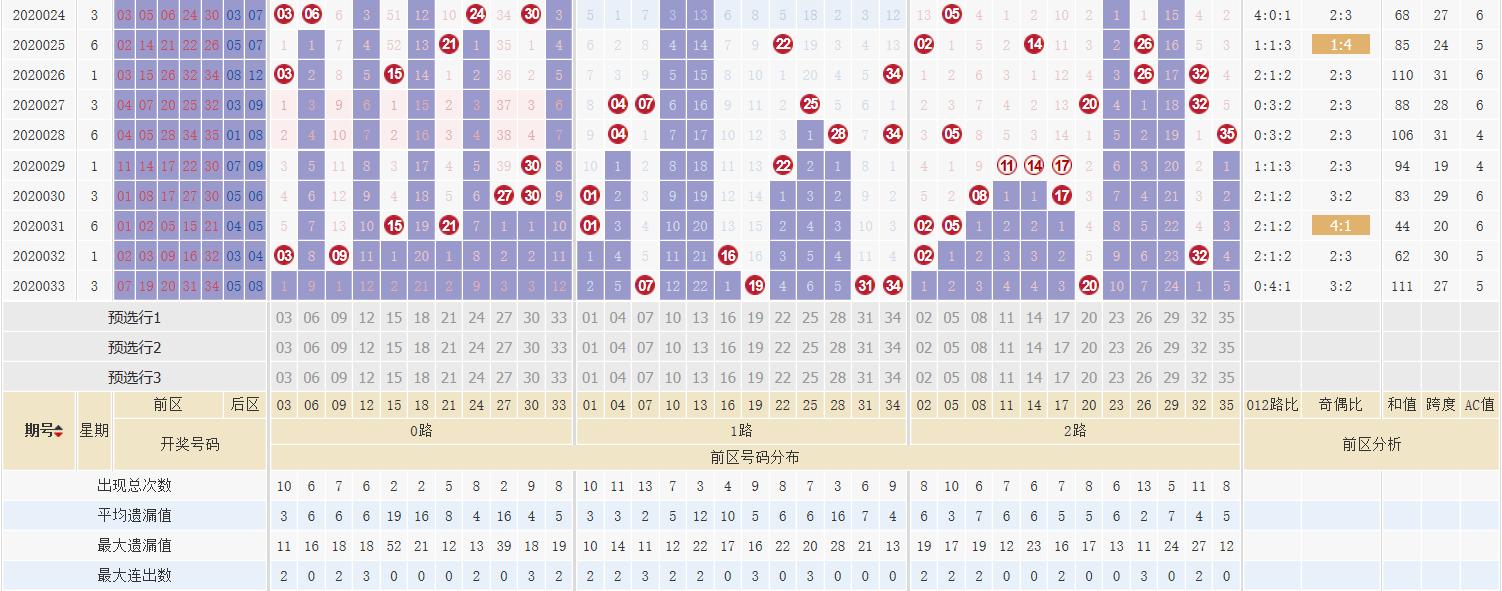 [公益彩票]刘拾大乐透第20034期:后区单挑05 09