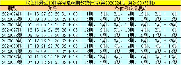 [公益彩票]聂明阳双色球第20034期:红胆推荐04 28