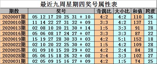 [公益彩票]金成双色球第20034期:红球双胆09 31