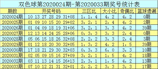 [公益彩票]吕洞阳双色球第20034期:红球大小比2-4