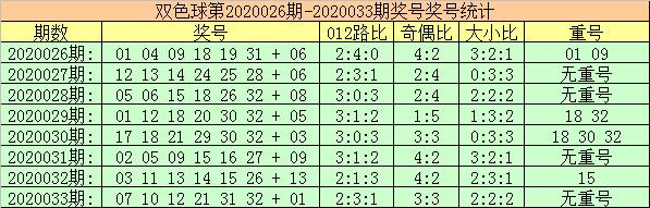 [公益彩票]玫瑰双色球第20034期:一码蓝球看好12