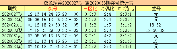 [公益彩票]李太阳双色球第20034期:蓝球看偶码