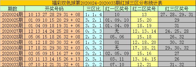 [公益彩票]耀阳双色球第20034期:红球三区看24 33