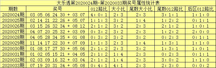 [公益彩票]吕洞阳大乐透第20034期:前区杀1路码