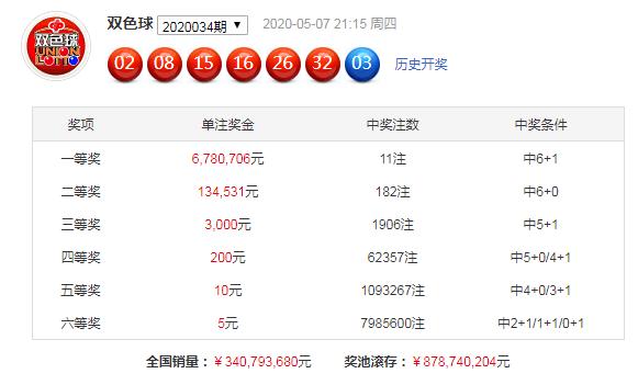 [公益彩票]福哥双色球第20035期:和值上升走势