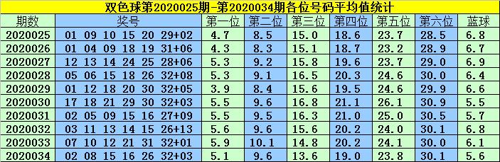 [公益彩票]韩菲双色球第20035期:红球两胆02 27