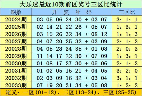 [公益彩票]双贵大乐透第20034期:后区参考全偶