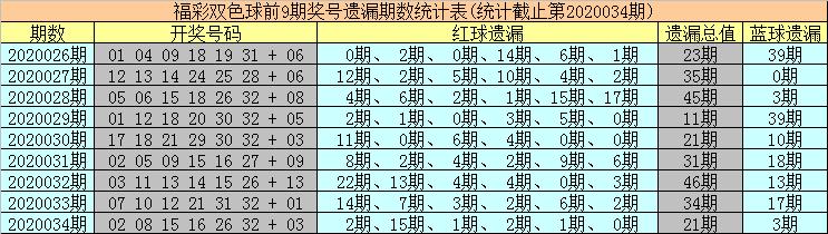 [公益彩票]海草双色球第20035期:冷码蓝球解冻