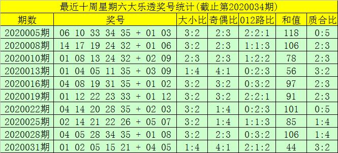 [公益彩票]大剑仙大乐透第20034期:大码出号热