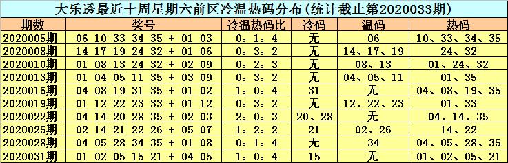 [公益彩票]李晓天大乐透第20034期:前区重号回补