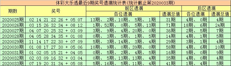 [公益彩票]金大玄大乐透第20034期:前区胆20 22
